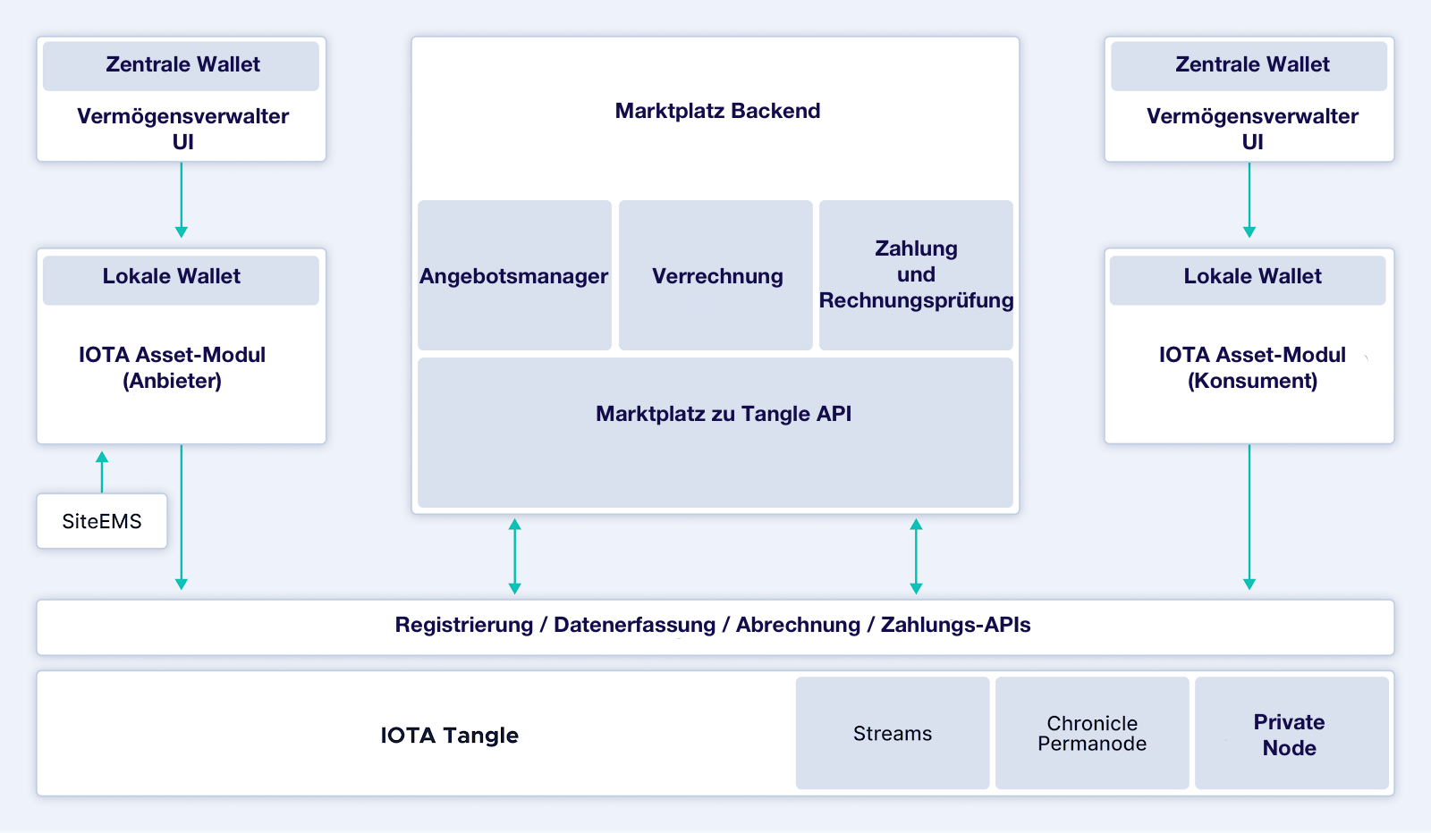 Infrastructure and Marketplace Architecture